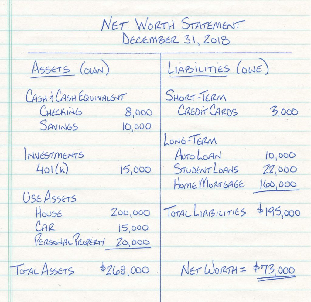 Net Worth Statement - Example